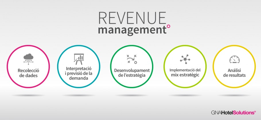 Revenue Management que oferim a Gna Hotel Solutions