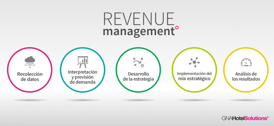 Revenue Management que ofrecemos en Gna Hotel Solutions