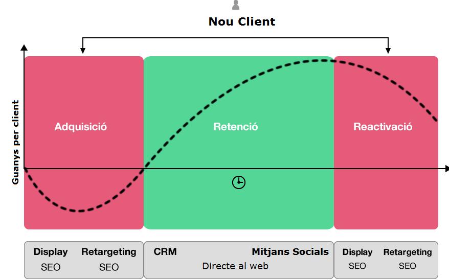 Cicle de vida d'un client_GnaHS