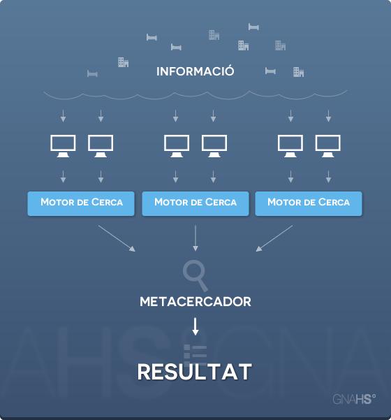 Infografia sobre com funcionen els metacercadors_GNAHS